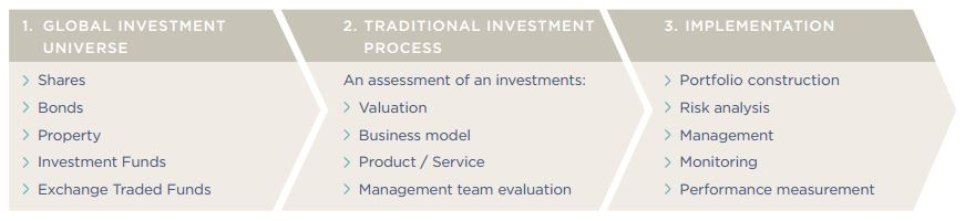 Socially Responsible Investing Quaystreet Asset Management