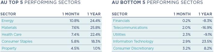 Au sectors