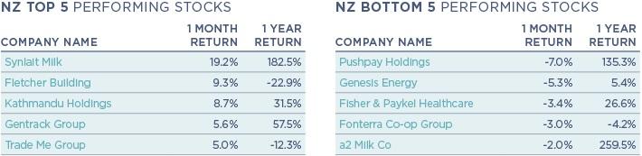 NZ Stocks