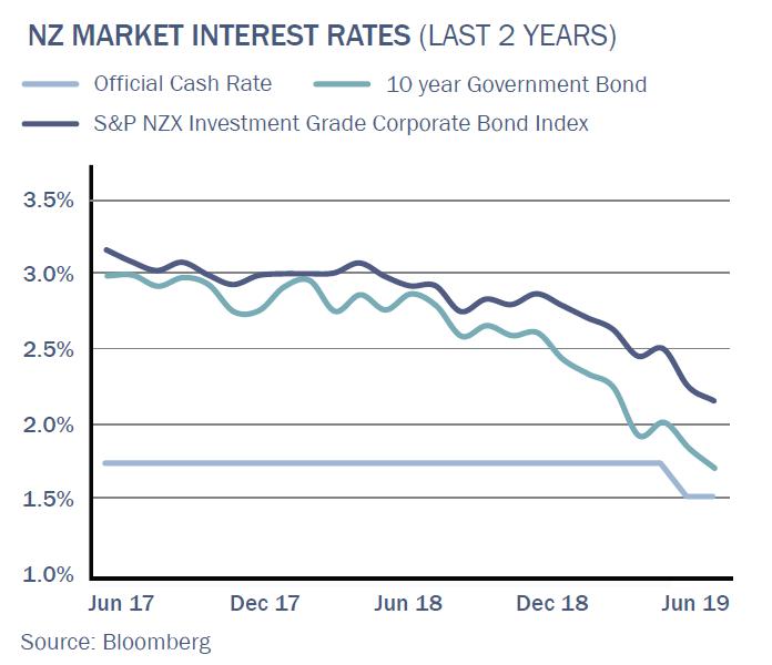 NZ Interest rates QS Aug19.