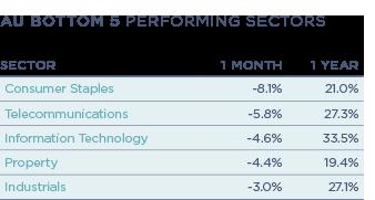 Performance-table_AU-Bottom-5