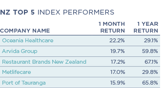 Performance-table_NZ-Top-5
