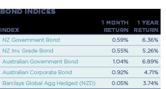 Fixed Interest_Bond Indices