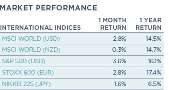 International Indices