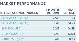 Int indices
