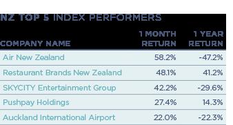 NZ-Top-5