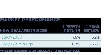 NZ-Indices