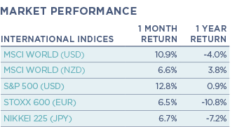 9_International-Indices