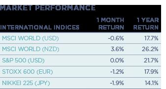International-Indices