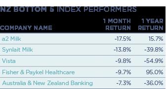 NZ-Bottom-5