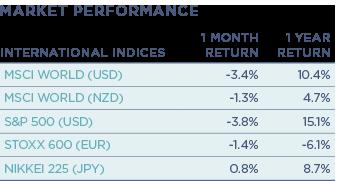 International-Indices.