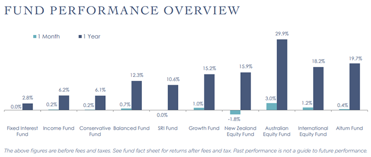 fund performance may21