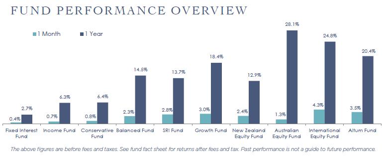 fund performance overviewjun21