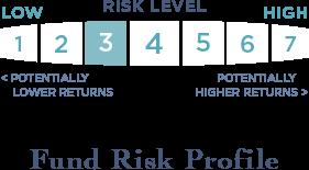 Risk level